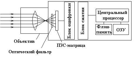блок-схема веб-камеры