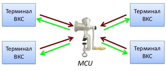 Схема работы аппаратных систем MCU