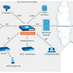 Чем отличается TrueConf Online от TrueConf Server