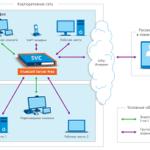 TrueConf Server Free — первая бесплатная UC&C платформа для бизнеса