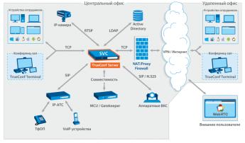 Схема работы TrueConf Server