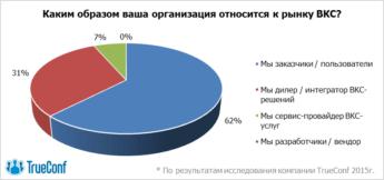 Свобода выбора: рынок видеоконференцсвязи Казахстана ищет альтернативы 1