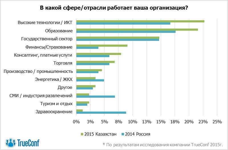 Свобода выбора: рынок видеоконференцсвязи Казахстана ищет альтернативы 2