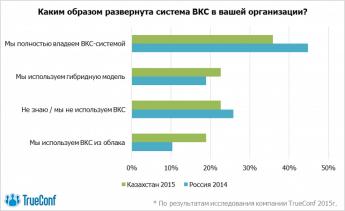 Свобода выбора: рынок видеоконференцсвязи Казахстана ищет альтернативы 3