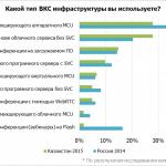 Рынок видеосвязи Казахстана готов к инновациям