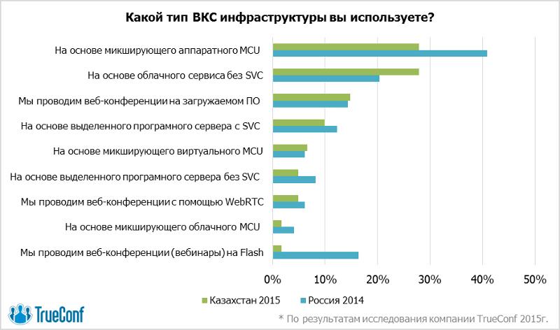 Рынок видеосвязи Казахстана готов к инновациям 1