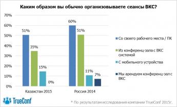 Свобода выбора: рынок видеоконференцсвязи Казахстана ищет альтернативы 5