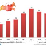 TrueConf показал рост продаж в условиях падения рынка ВКС