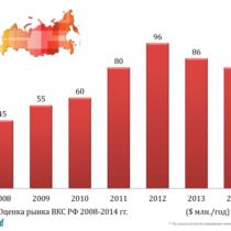 Рынок видеоконференцсвязи в РФ сокращается третий год подряд