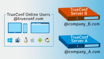 Вышла новая версия TrueConf Server 4.3.5 4