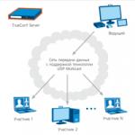 Как подключить режим UDP Multicast при создании групповой конференции?
