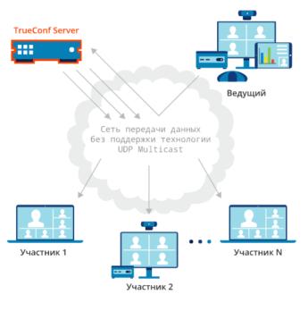 Что даёт режим UDP Multicast 1