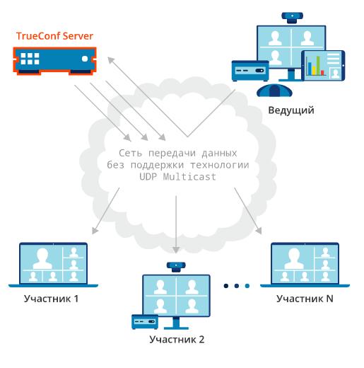 ... участникам обмениваться данными напрямую друг с другом без участия  сервера, что снижает сетевую нагрузку на него. Аудио- и видеопотоки  передаются только ... e3c82320d72