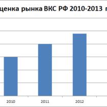Рынок ВКС России сократился в 2013 году до 86 млн. долл.