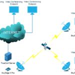 Gilat Satellite Networks рекомендует компанию TrueConf для организации видеоконференций на спутниковых каналах VSAT