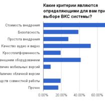 Отличия и сходства отношения пользователей к видеоконференцсвязи в Польше и РФ