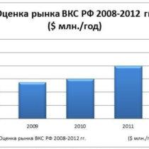 Рынок ВКС России вырос в 2012 году до $96 млн