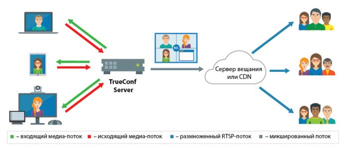 Как транслировать видеоконференции TrueConf на популярные сервисы? 2