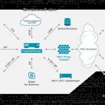Может ли TrueConf Server работать в закрытой сети?
