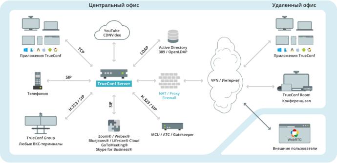 Может ли TrueConf Server работать в закрытой сети? 1