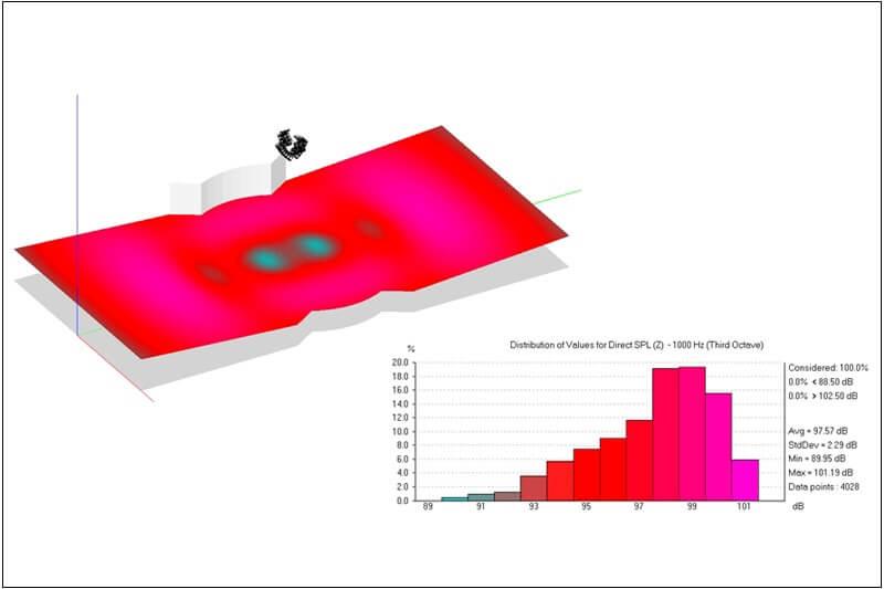 Рис. 2. Акустическая модель конференц-зала, озвученного с использованием правильно расположенных аудиосистем