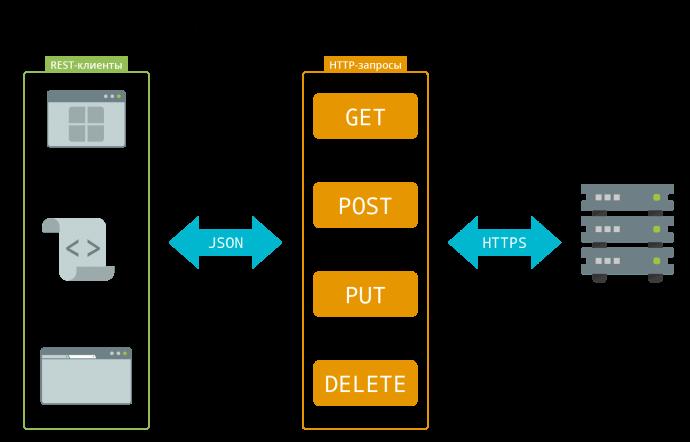 Схема работы TrueConf Server API