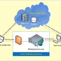 Преимущества TrueConf Server перед гибридной версией Zoom