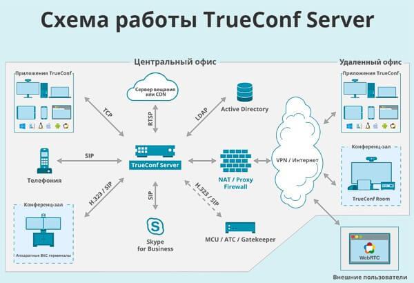 Видеоконференцсвязь TrueConf стала бесплатной для вузов и школ России 1