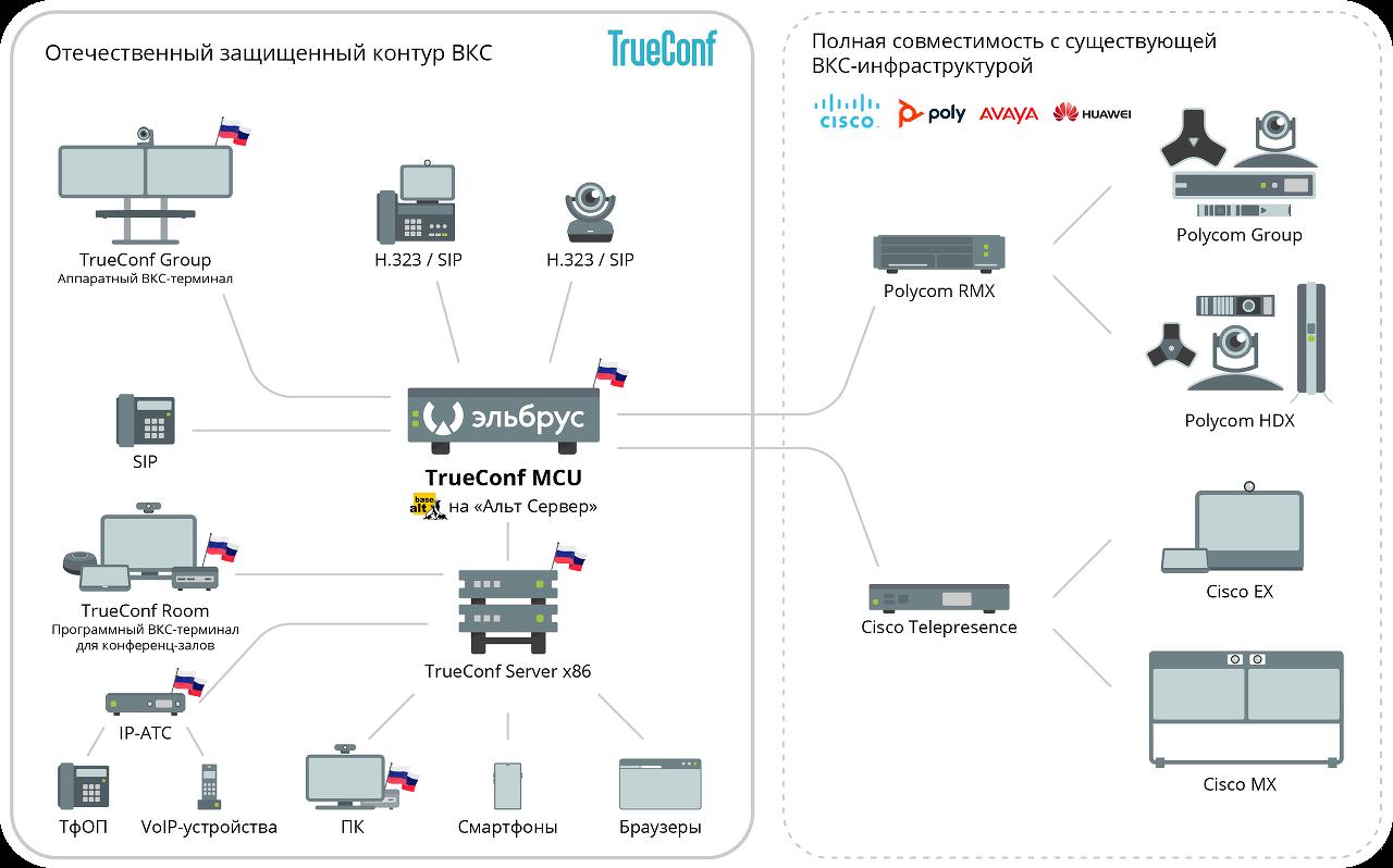 Создан первый в мире серийный сервер видеоконференцсвязи на «Эльбрусах» 1
