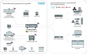 TrueConf, АО «МЦСТ» и «Базальт СПО» создали первый в мире серийный сервер видеоконференцсвязи на процессорах «Эльбрус» 9