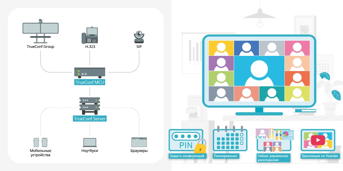 Сервер видеосвязи TrueConf MCU