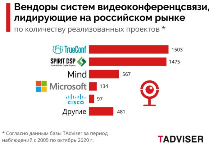 Итоги 2020: второй раз в рейтинге Gartner, впервые в IDC MarketScape и №1 по числу внедрений систем видеосвязи в России 3
