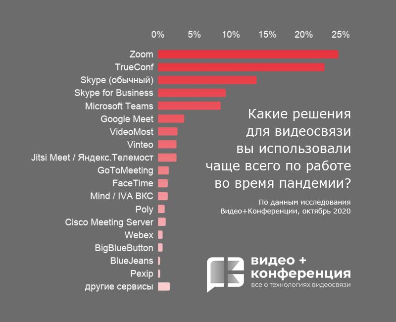 Опрос участников В+К 2020