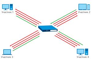 Схема работы симметричной групповой видеоконференции