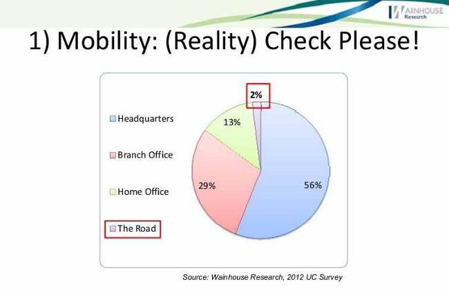 Аналитика с саммита WainhouseResearch 2013 11