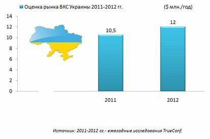 Рынок ВКС Украины