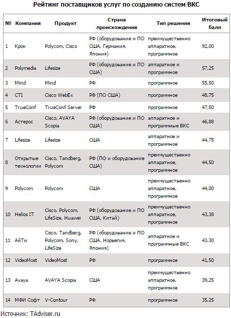 Тренд на программные ВКС дает шанс российским разработчикам 1