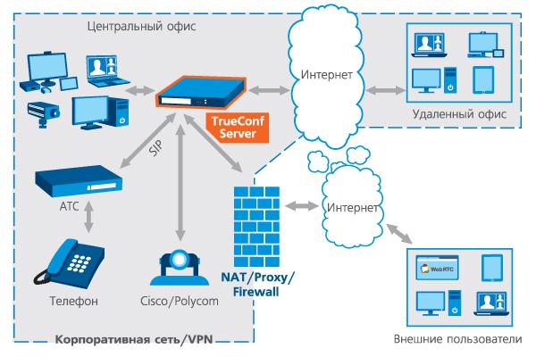 Схема системы видеоконференций TrueConf Server