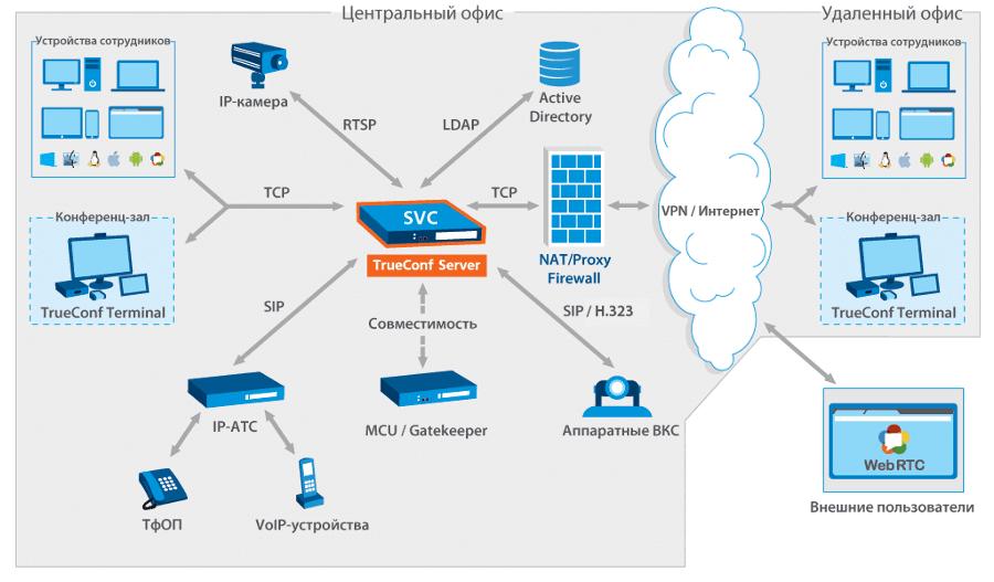 Схема работы сервера TrueConf