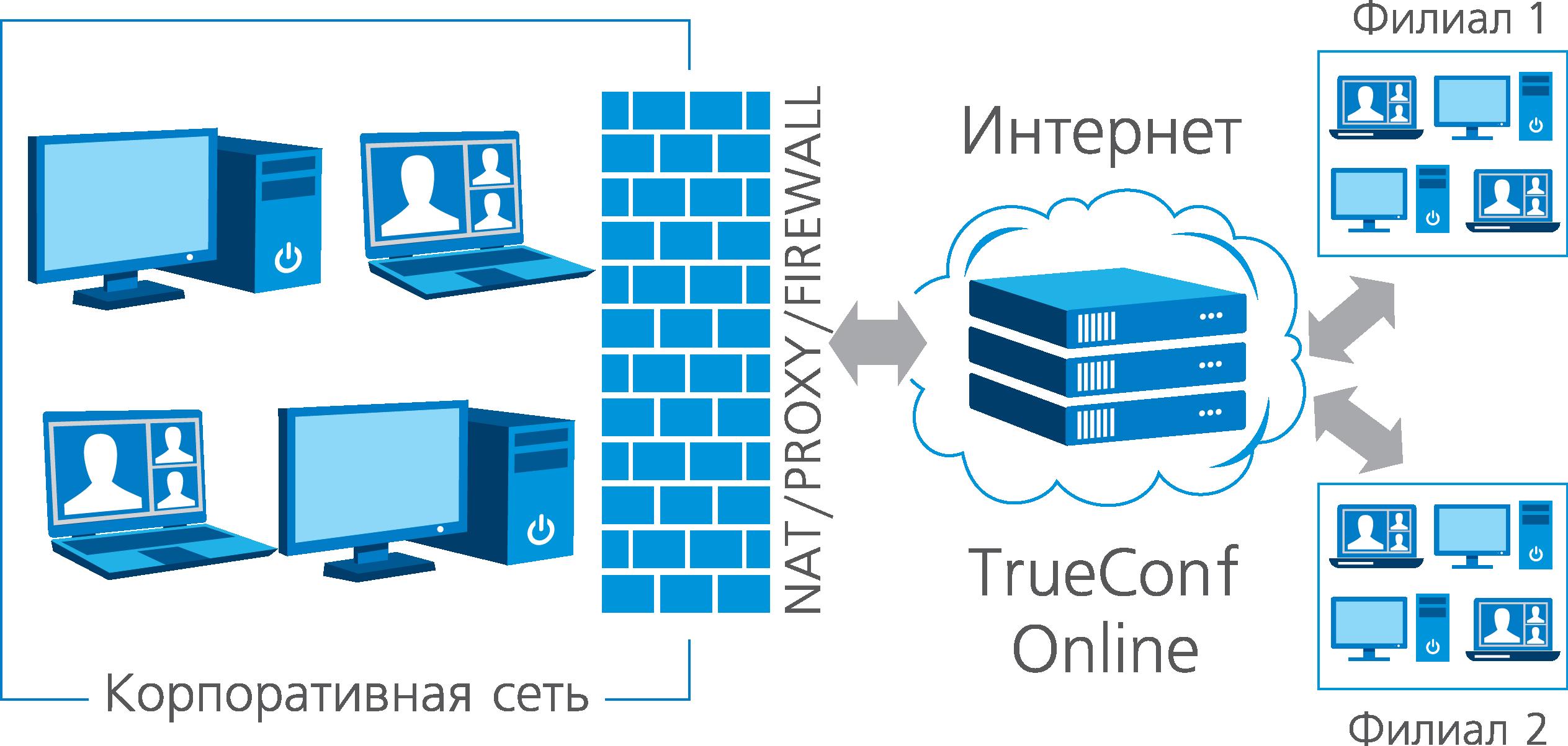 сервер видеоконференций в linux